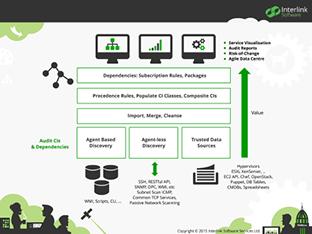 ASG Main   SCM- Configuration Management